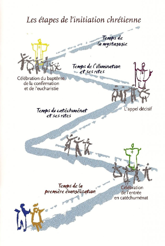 Les étapes de l'initiation chrétienne