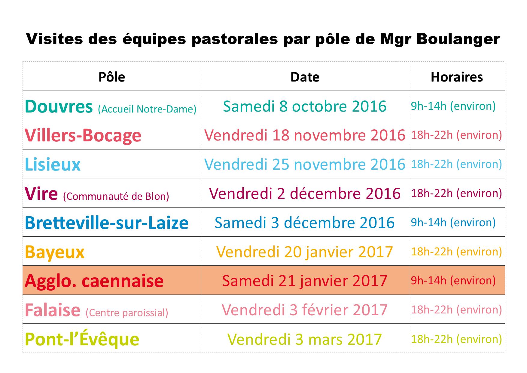 Dates de visites des pôles.